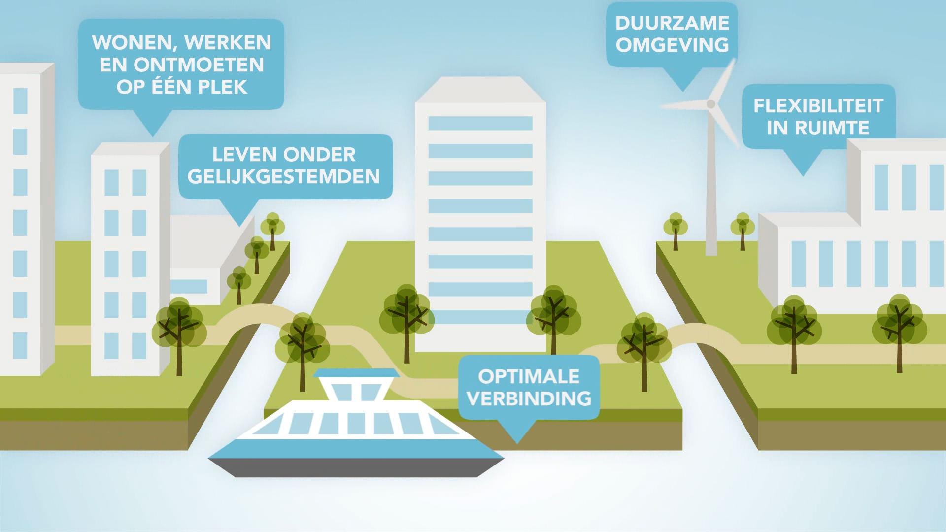 Ymere WYAmsterdam